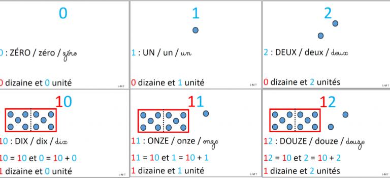 Bande numérique détaillée des premiers nombres